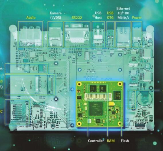Das Basis-Board enthält die Applikationsfunktionen und damit den Mehrwert. Das aufgesteckte Controller-Modul liefert Basisfunktionen wie Spannungsversorgung, RAM und Flash-Speicher.