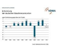 Entwicklung der deutschen Maschinenproduktion