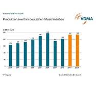 Produktionswert im deutschen Maschinenbau