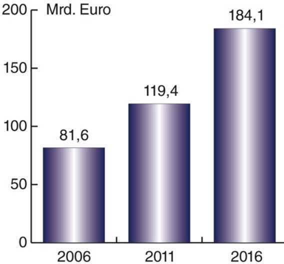 Der freie zivile Weltmarkt für Sensoren wächst laut aktuellem Weltreport »Sensors Markets 2016« des schweizerischen Marktforschungsunternehmens INTECHNO Consulting zwischen 2011 und 2016 von 119,4 Milliarden Euro auf 184,1 Milliarden Euro.