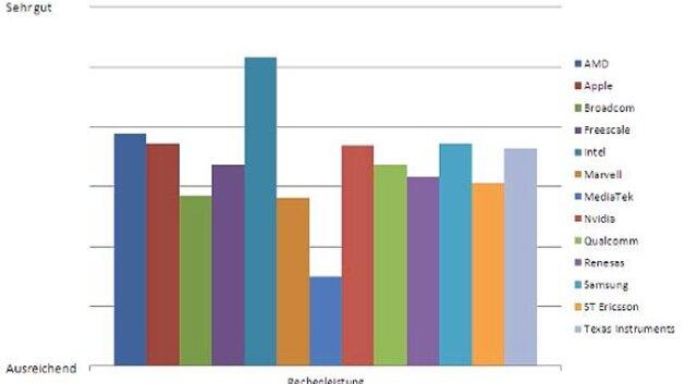 Elektronik-Prozessor-Studie 2011:: x86 gegen ARM: AMD kann nur beim