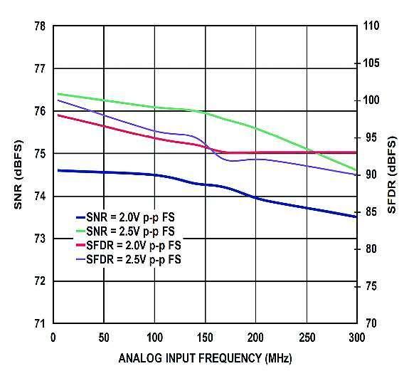 Bild 1: Signal/Rausch-Abstand in Abhängigkeit von der analogen Eingangsfrequenz