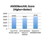 Der Snapdragon MSM8960 schlägt bei der Grafikleistung im Benchmark nicht nur TIs OMAP 4, sondern etwas überraschend auch den Tegra-3 von Grafikspezialist Nvidia.