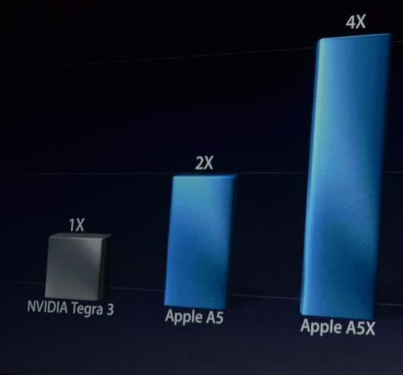 Die Grafik-Engine mit der Quad-Core-GPU PowerVR SXS543MP4 sorgt für überragende Grafikleistung, wie man bei der iPad3-Präsentation sehen konnte.