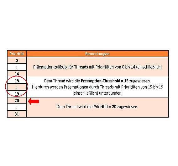 Bild 1: Das Preemption-Threshold Scheduling lässt Unterbrechungen nur durch Threads zu, deren Priorität höher ist als die Preemption-Threshold
