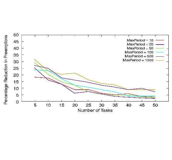 Bild 2: Durchschnittliche prozentuale Verringerung der Anzahl an Präemptionen bei Verwendung der PTS-Technik verglichen mit dem reinen präemptiven Scheduling
