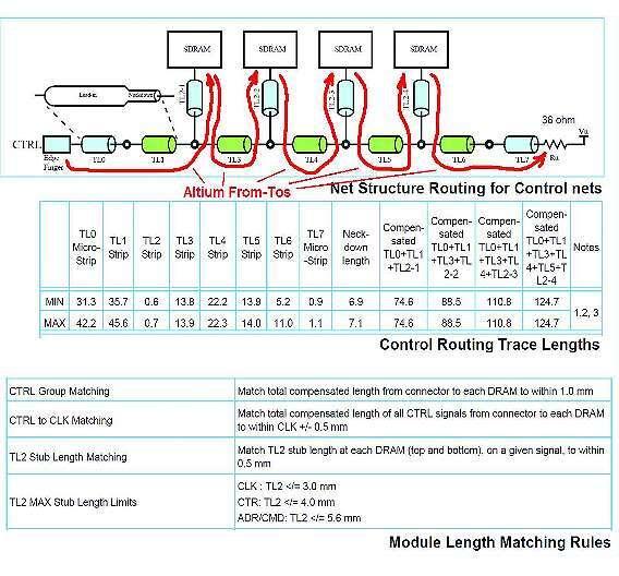 Bild 2: JEDEC-Spezifikation für DDR3-Speichermodul mit Altiums From-To-Objekten