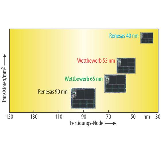 Bild 1: Chip-Größenvergleich über verschiedene Prozessgenerationen.