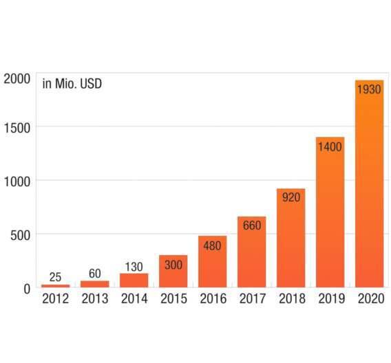 Weltmarkt für GaN-Bauelemente von 2012 bis 2020