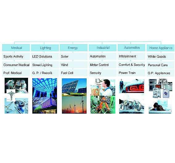 Bild 1: Bei Rutronik arbeiten insgesamt sechs »Vertical Market Teams«, um die für den Kunden optimale Lösung zu finden