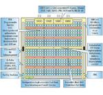 Blockschaltung der ECP3-150-Architektur.