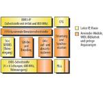 Aufbau des FPGA-Designs.
