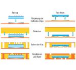 """Die Prozessabläufe für das Einbetten von Chips sind gleich. Unterschiede ergeben sich lediglich durch die Orientierung des Chips in der Leiterplatte. Die """"Face up""""-Methode erlaubt die großflächige Ankontaktierung des Chips auf Kupfer - ideal für hohe"""