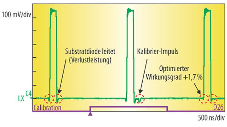 Bild 5. Für Verluste beim Schalten von MOSFETs sorgen die als Überschwinger erkennbaren Bereiche (rot markiert, links), in denen die Substratdiode Strom leitet. Die digitale, adaptive Gate-Ansteuerung des MAX15301 erkennt dies durch einen Kalibrier-Impuls und kann die Verlustleistung des Wandlers senken – Folge: 1,7 % höherer Wirkungsgrad.