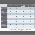 Dual-Core-Cortex-A9 und FPGA-Logik vereint