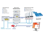 Smart Grid- und -Metering erfordern