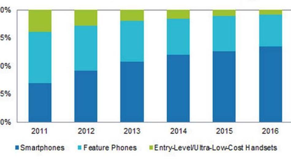 Die prozentualen Marktanteile der Smartphones (dunkelblau), Feature Phones (hellblau) und Low-cost-Phones am gesamten Mobilfunk-Endgeräte-Markt in den Jahren 2011-2016.