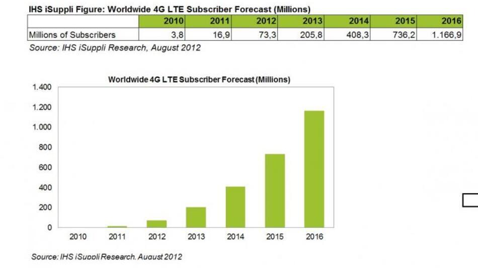 Die weltweite Entwicklung der 4G-LTE-Nutzerzahlen in den Jahren 2010-2016.  Quelle: IHS iSuppli