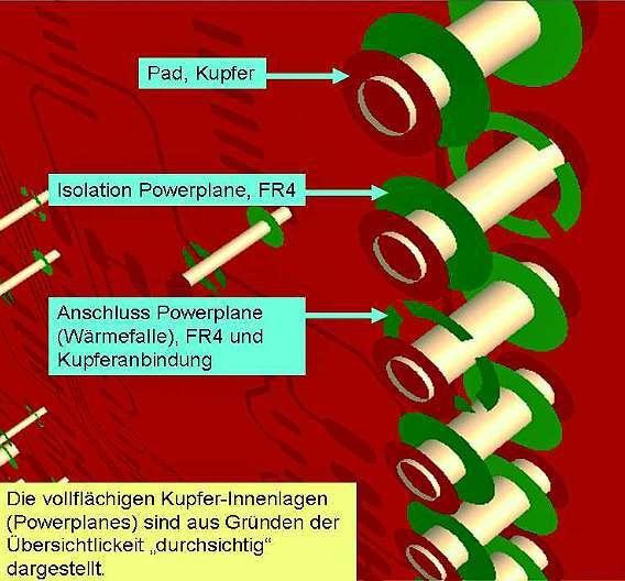 Bild 1: Dreidimensionale Darstellung eines Padstacks in einem 6-Lagen-Multilayer (vollflächige Kupfer-Innenlagen (Powerplanes) sind aus Gründen der Übersichtlichkeit »durchsichtig« dargestellt)
