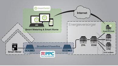 Die Smart-Meter-Infrastruktur wollen PPC und GreenPocket mit ihrer Kooperation vorantreiben