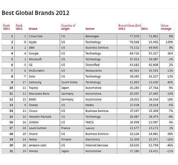 Deutsche Marken auf Platz 2 der Länderwertung