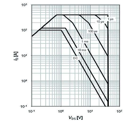 Bild 1a: SOA-Diagramm für den »BSC014N04LS« (1,4 mΩ/40 V im SuperSO8, 5 mm x 6 mm) von Infineon