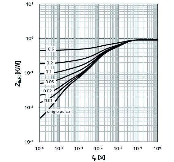 Bild 1b: Zth,JC-Diagramme für den »BSC014N04LS« (1,4 mΩ/40 V im SuperSO8, 5 mm x 6 mm) von Infineon