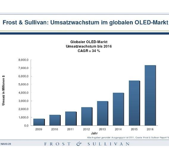 Zwischen 2011 und 2016 klettern die globalen Umsätze mit OLED-Displays von 1,7 auf 7,4 Mrd. Dollar.