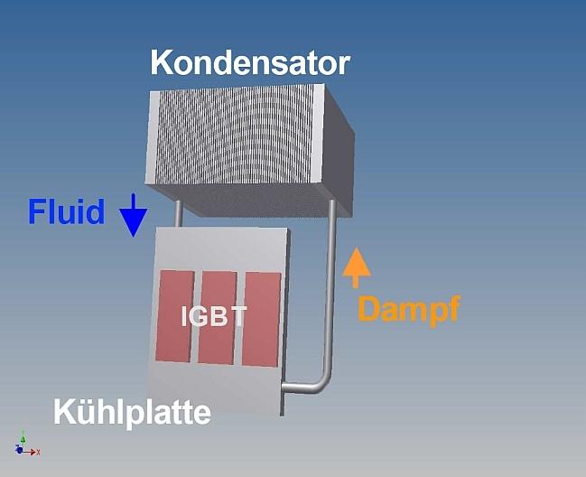 Schematische Darstellung der Siedekühlung im Naturumlauf. In der Kühlplatte wird die Verlustwärme, z.B. von IGBT-Bauteilen, in Dampf umgewandelt, der in den Kondensator strömt und dort verflüssigt wird. Das Kondensat fließt dann in die Kühlplatte zurück.
