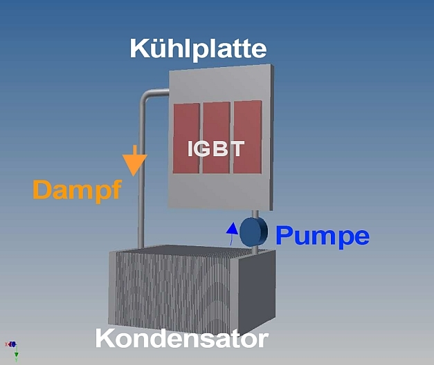 Hier ist die Variante mit Fluidpumpe dargestellt, die für den Rücktransport des Kondensates in die Kühlplatte sorgt.