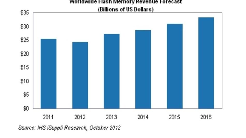 Weltweit werden 2016 laut IHS iSuppli mit Flash-Speicher (NAND und NOR) Umsätze in Höhe von 33,3 Mrd. Dollar erzielt.