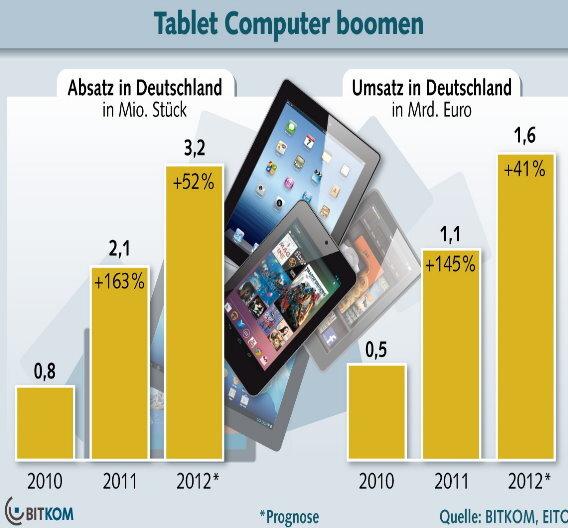 Mit 3,2 Millionen verkauften Tablets rechnet Bitkom in Deutschland. Insgesamt soll damit ein Umsatz von 1,6 Milliarden Euro erzielt werden.