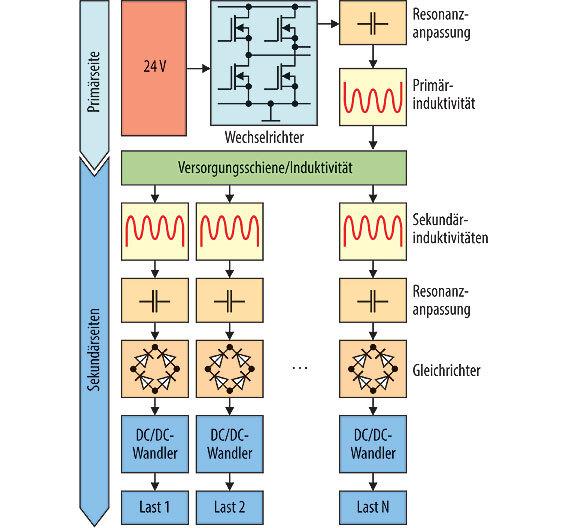 Bild 1. Das Systemkonzept zeigt den grundsätzlichen Aufbau und die benötigten Komponenten für die Versorgung von variablen Lasten mit einer Primärseite.
