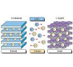 Umlagerung von Lithium-Ionen.