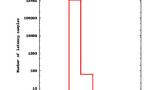 Die maximale Latenzzeit des XS1-Prozessors