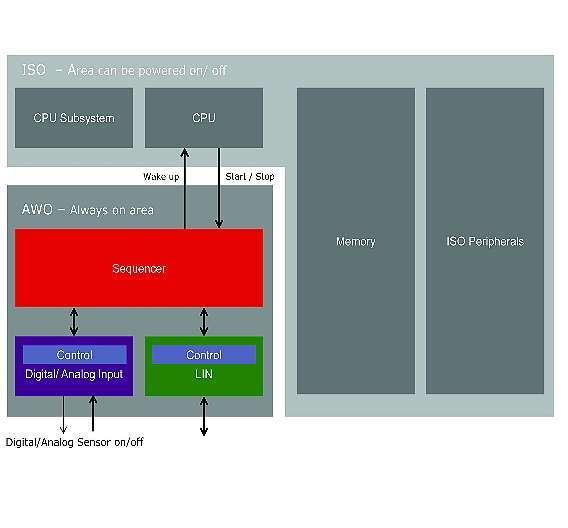 Bild 1: Sequenzer zur Unterstützung von Stromsparmodi mit zyklischem Aufwachvorgang
