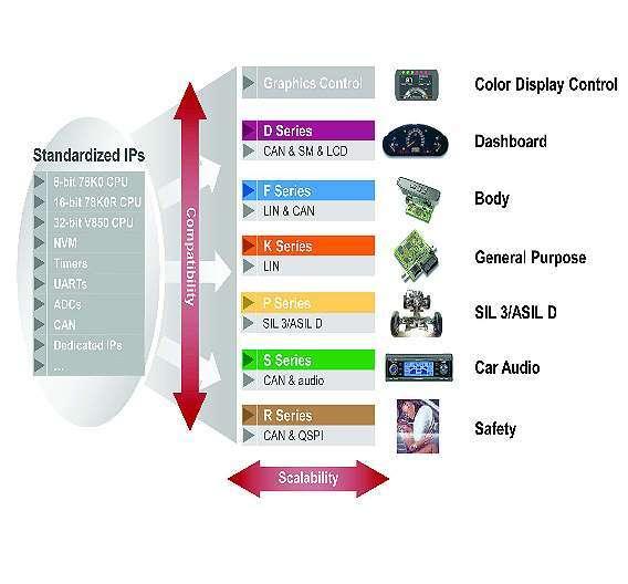 Bild 2: Skalierbares Familienkonzept des »RH850« zur Abdeckung aller Automotive-Anforderungen