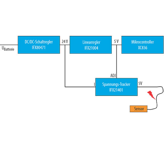 Bild 2. Robustes Konzept für die Stromversorgung des E-Moduls und der Sensoren.