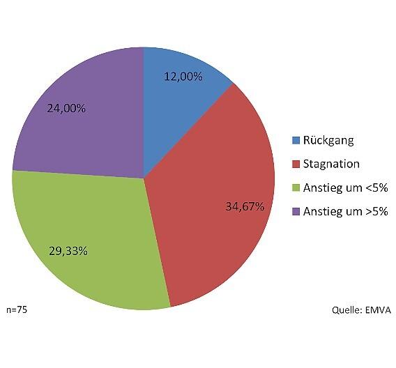 Antworten auf die Frage: Wird der Gesamtumsatz der europäischen Bildverarbeitungsbranche 2013 gegenüber dem Vorjahr steigen, sinken oder stagnieren?