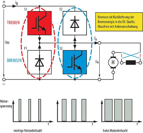 Elektrische Traktion: Ohne große Verluste von A nach B   Elektronik