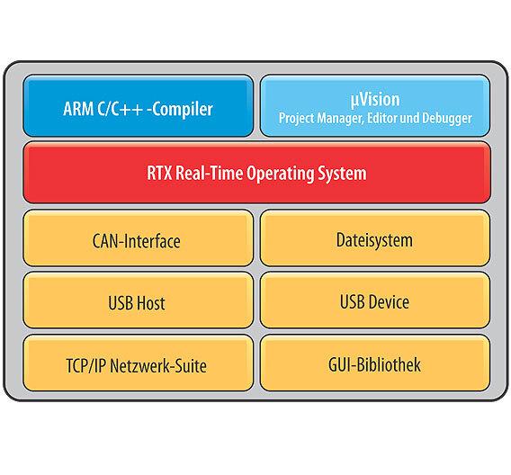 Bild 1. Das Mikrocontroller Development Kit (MDK) gibt es in verschiedenen Versionen für unterschiedliche Architekturen. Die ARM-Version enthält nicht nur Entwicklungswerkzeuge, sondern auch Middleware.