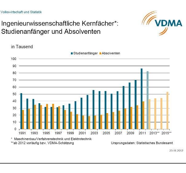 Nach vorläufigen Angaben des Statistischen Bundesamts nahmen im Studienjahr 2012 492.700 Studienanfänger und –anfängerinnen ein Studium an Hochschulen in Deutschland auf. Das war zwar 5 % weniger als im Studienjahr 2011, aber nach dem Rekord des Vorjahres der zweithöchste Wert, der jemals erzielt wurde.