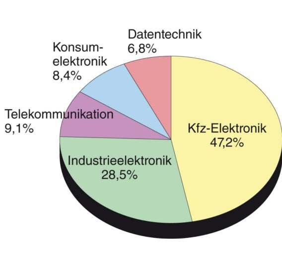 Die Kfz-Industrie dominiert als Absatzmarkt die Steckverbinderbranche.