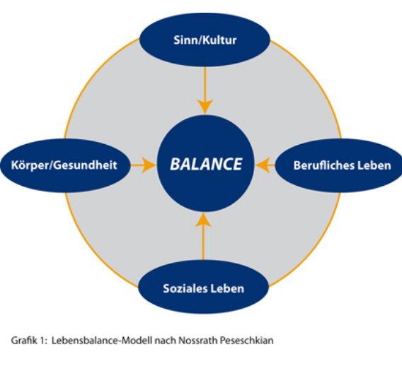 Der erste Schritt zu mehr Balance besteht darin, dass wir eine Vision von unserem künftigen Leben entwickeln.