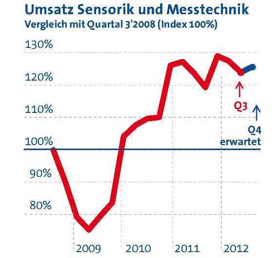 Umsatzentwicklung der Sensorik- und Messtechnik-Branche jeweils im dritten Quartal von 2008 bis 2012