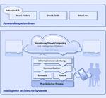 inIT kognotiver Informationsverarbeitung