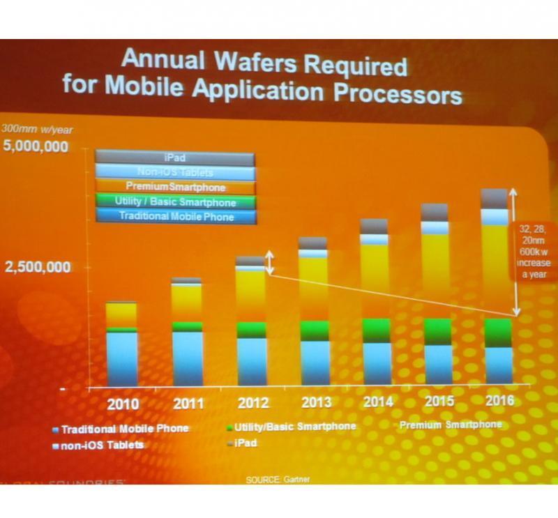 Durch die Mobilgeräte-Revolution wächst die Anzahl der benötigten Wafer drastisch.