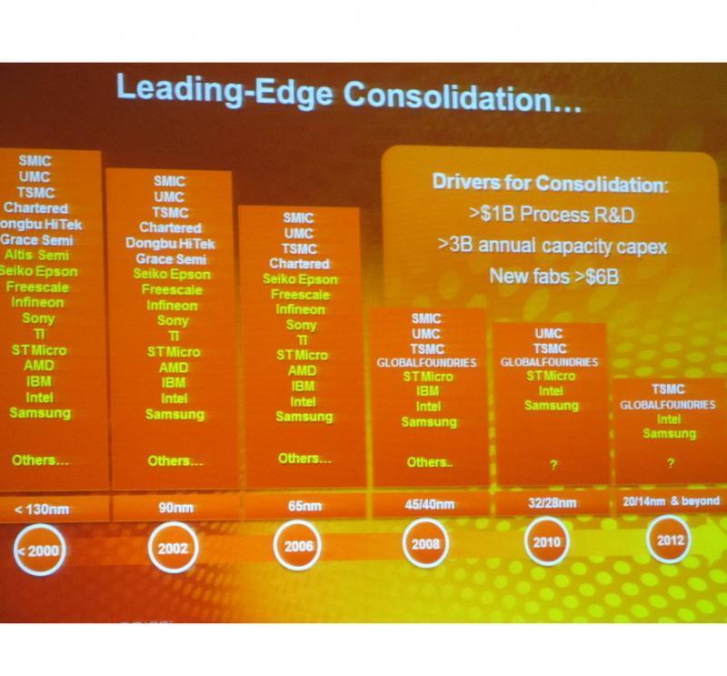 Ein Mobilgerät wird zukünftig durch weitere Integration nur noch 5 Chips enthalten.