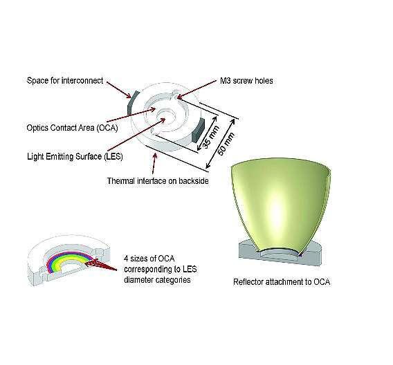 Bild 2: Mechanische Kenngrößen einer Light-Engine aus »Buch 3«