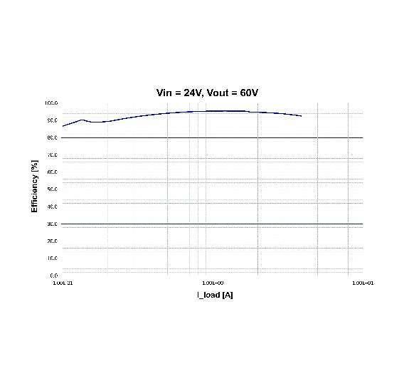 Bild 4: Wirkungsgrad in Abhängigkeit vom Ausgangsstrom bei einer Eingangsspannung Vin von 24 V